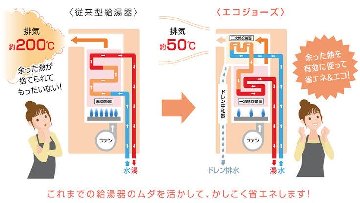 ガス代抑えて環境とお財布に優しい給湯器
